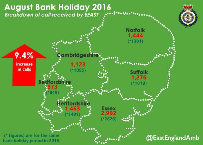 August bank holiday stats